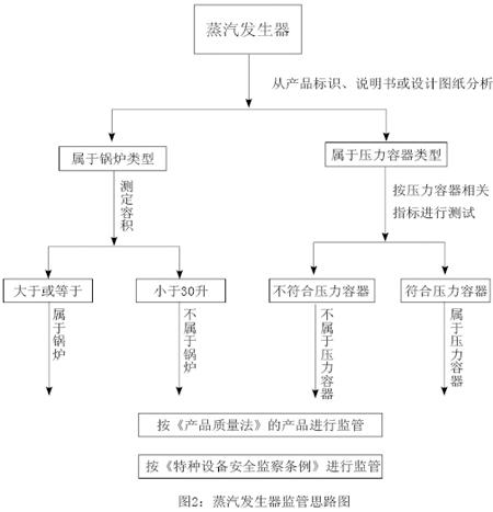 蒸汽发生器监管制度1.jpg